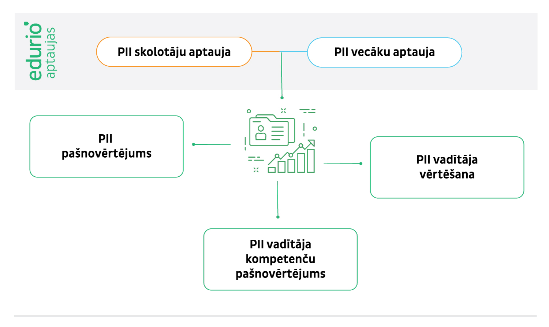 pii_edurio_vizualizacija_outline_1500px