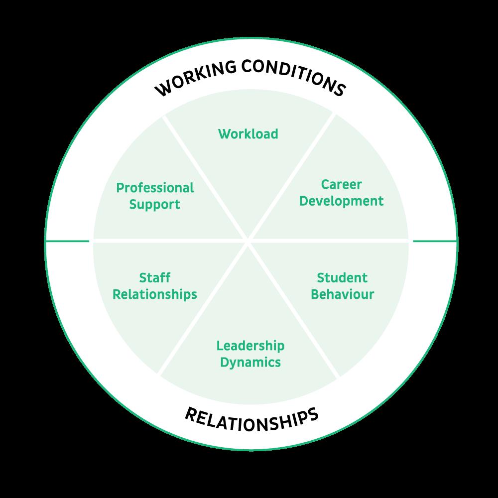 staff_retention_six_factors