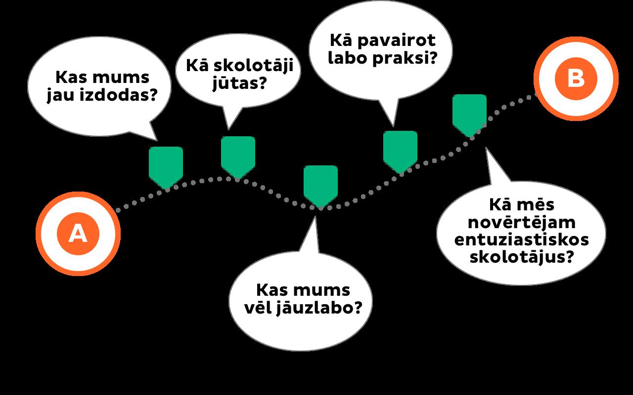 parmainu-process-pii-skice